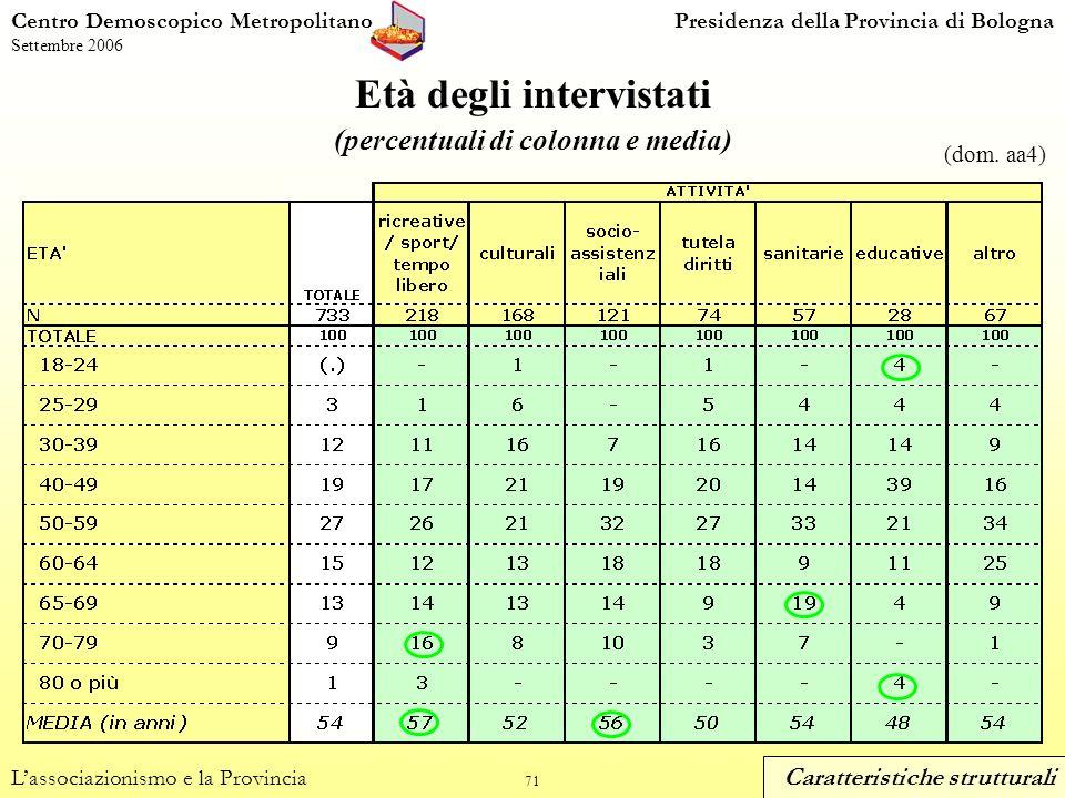 71 Età degli intervistati (percentuali di colonna e media) Centro Demoscopico MetropolitanoPresidenza della Provincia di Bologna Settembre 2006 Lassociazionismo e la Provincia Caratteristiche strutturali (dom.