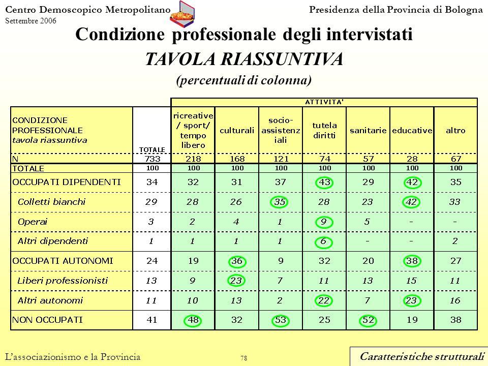 78 Condizione professionale degli intervistati TAVOLA RIASSUNTIVA (percentuali di colonna) Centro Demoscopico MetropolitanoPresidenza della Provincia di Bologna Settembre 2006 Lassociazionismo e la Provincia Caratteristiche strutturali