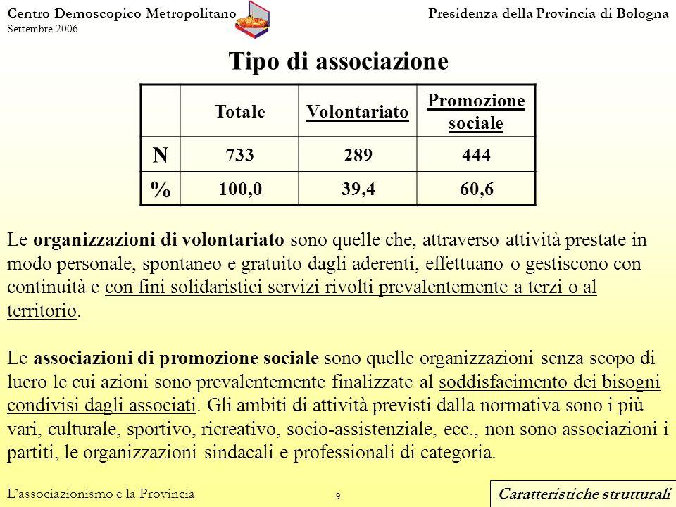 20 Centro Demoscopico MetropolitanoPresidenza della Provincia di Bologna Settembre 2006 Presenza di lavoro retribuito nelle associazioni Lassociazionismo e la Provincia (dom.