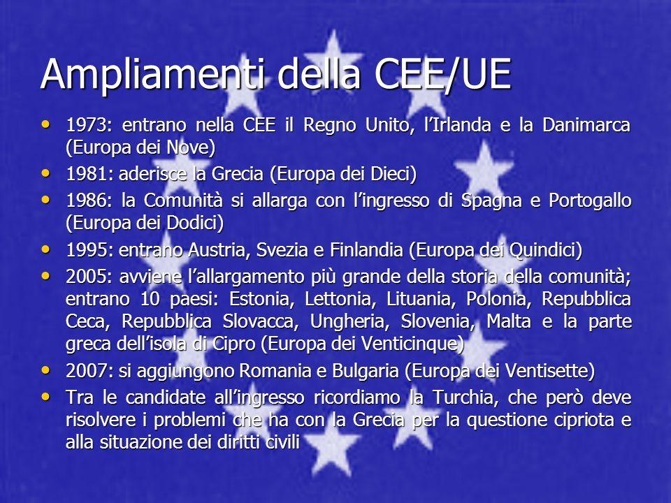 Ampliamenti della CEE/UE 1973: entrano nella CEE il Regno Unito, lIrlanda e la Danimarca (Europa dei Nove) 1973: entrano nella CEE il Regno Unito, lIr