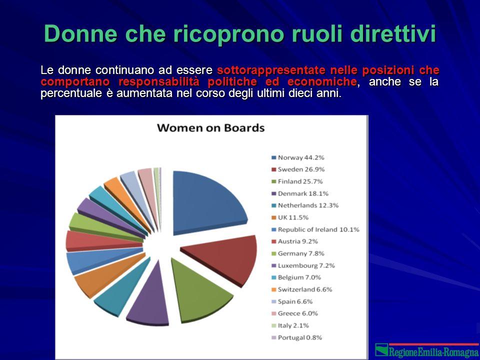 Donne che ricoprono ruoli direttivi Le donne continuano ad essere sottorappresentate nelle posizioni che comportano responsabilità politiche ed economiche, anche se la percentuale è aumentata nel corso degli ultimi dieci anni.
