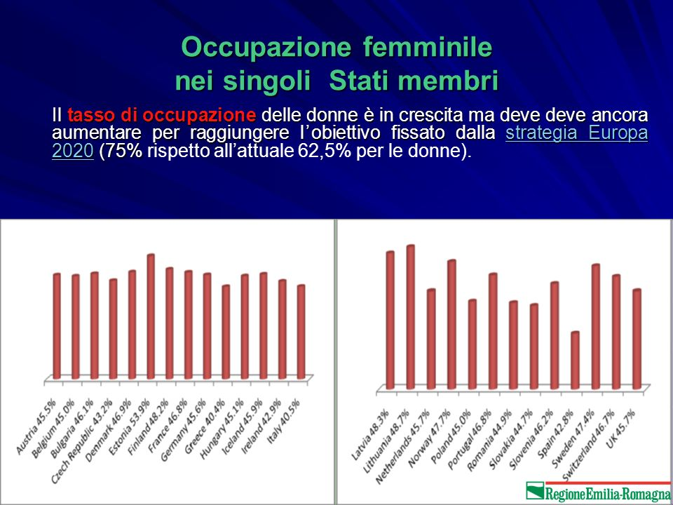 Occupazione femminile nei singoli Stati membri Il tasso di occupazione delle donne è in crescita ma deve deve ancora aumentare per raggiungere lobiettivo fissato dalla strategia Europa 2020 (75% Il tasso di occupazione delle donne è in crescita ma deve deve ancora aumentare per raggiungere lobiettivo fissato dalla strategia Europa 2020 (75% rispetto allattuale 62,5% per le donne).strategia Europa 2020strategia Europa 2020