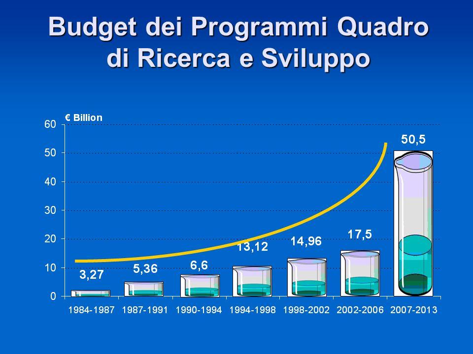 Budget dei Programmi Quadro di Ricerca e Sviluppo