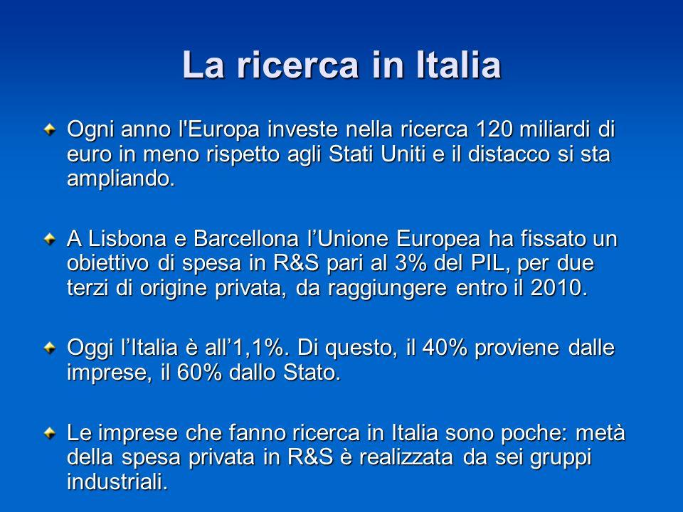 La ricerca in Italia Ogni anno l'Europa investe nella ricerca 120 miliardi di euro in meno rispetto agli Stati Uniti e il distacco si sta ampliando. A