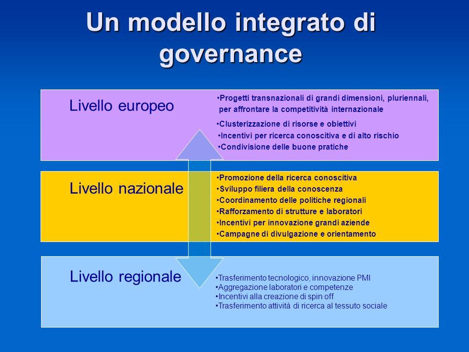 Un modello integrato di governance Livello europeo Progetti transnazionali di grandi dimensioni, pluriennali, per affrontare la competitività internaz