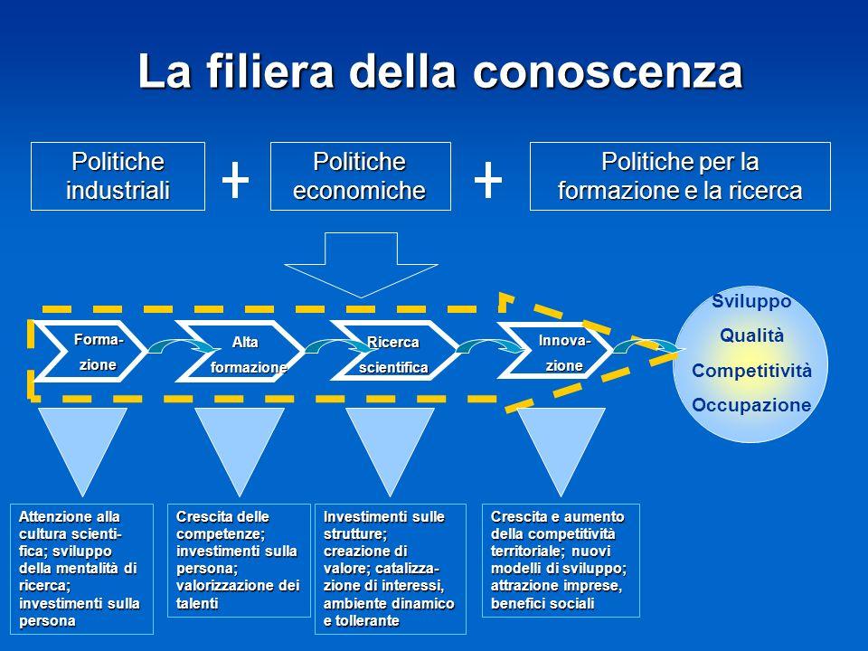 La filiera della conoscenza Sviluppo Qualità Competitività Occupazione Altaformazione Ricercascientifica Innova-zione Crescita e aumento della competi