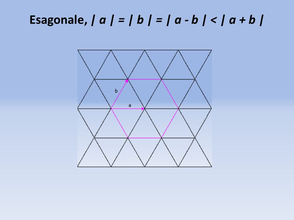 Esagonale, | a | = | b | = | a - b | < | a + b |