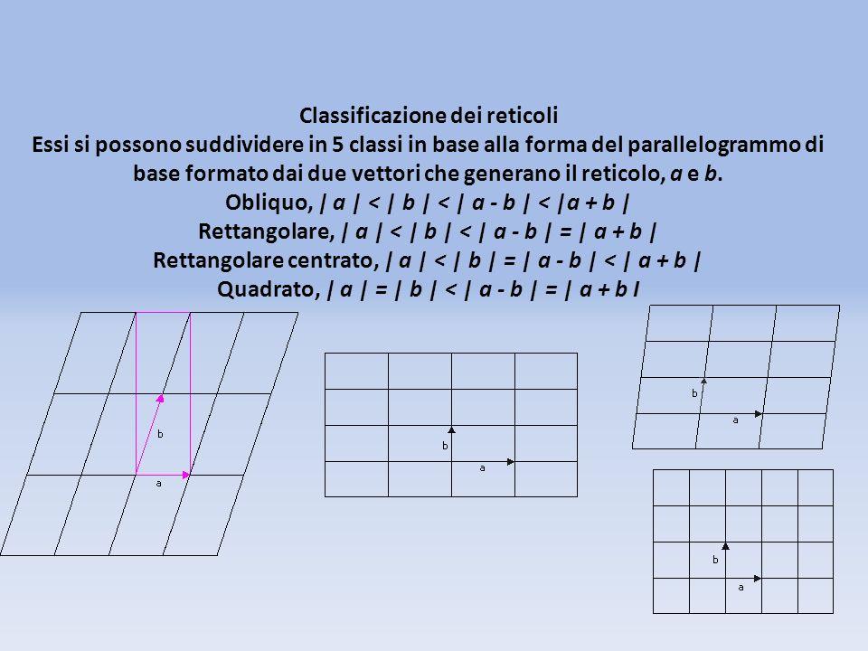 Classificazione dei reticoli Essi si possono suddividere in 5 classi in base alla forma del parallelogrammo di base formato dai due vettori che genera