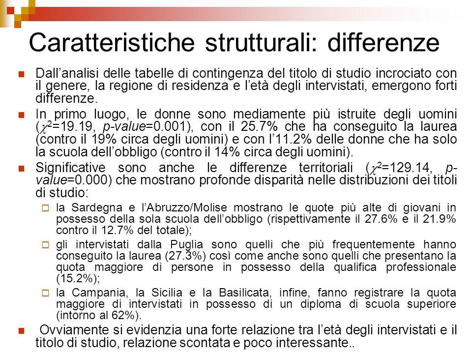 Caratteristiche strutturali: differenze Dallanalisi delle tabelle di contingenza del titolo di studio incrociato con il genere, la regione di residenz