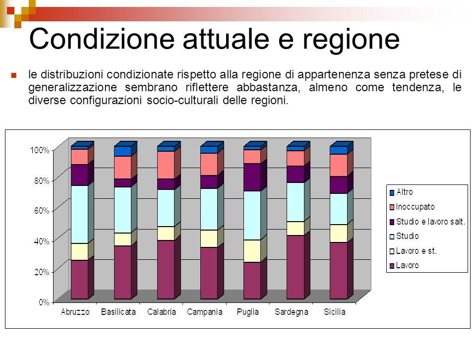 Condizione attuale e regione le distribuzioni condizionate rispetto alla regione di appartenenza senza pretese di generalizzazione sembrano riflettere