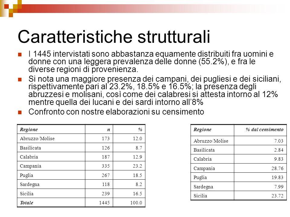 Caratteristiche strutturali I 1445 intervistati sono abbastanza equamente distribuiti fra uomini e donne con una leggera prevalenza delle donne (55.2%