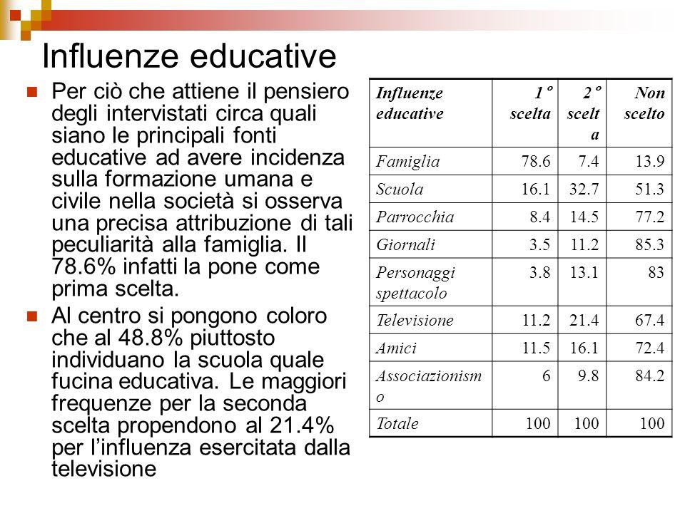 Influenze educative Per ciò che attiene il pensiero degli intervistati circa quali siano le principali fonti educative ad avere incidenza sulla formaz