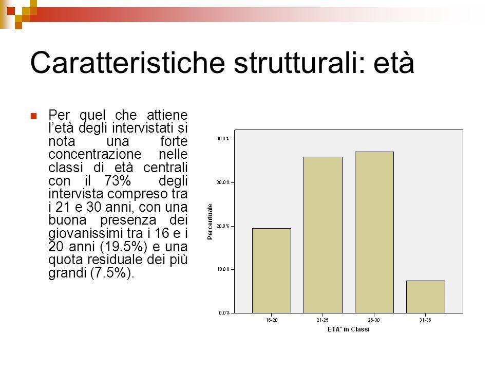 Caratteristiche strutturali: età Per quel che attiene letà degli intervistati si nota una forte concentrazione nelle classi di età centrali con il 73%
