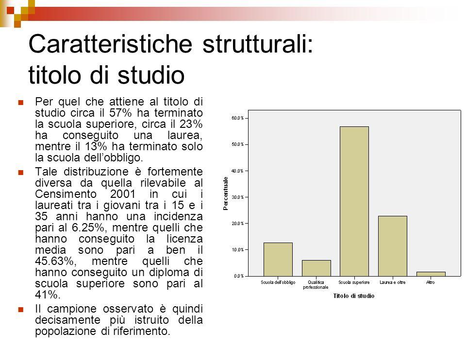 Caratteristiche strutturali: titolo di studio Per quel che attiene al titolo di studio circa il 57% ha terminato la scuola superiore, circa il 23% ha