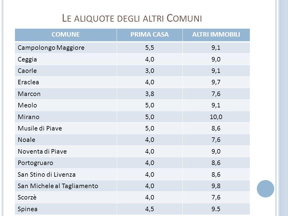 L E ALIQUOTE DEGLI ALTRI C OMUNI COMUNEPRIMA CASAALTRI IMMOBILI Campolongo Maggiore5,59,1 Ceggia4,09,0 Caorle3,09,1 Eraclea4,09,7 Marcon3,87,6 Meolo5,