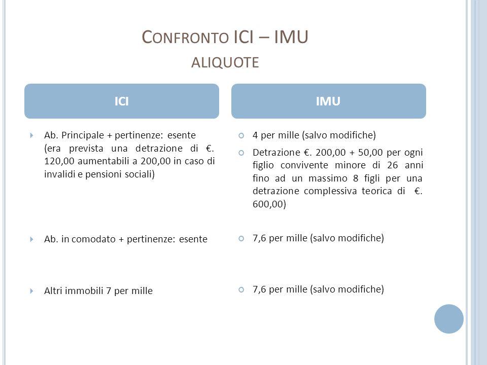 C ONFRONTO ICI – IMU ALIQUOTE Ab. Principale + pertinenze: esente (era prevista una detrazione di. 120,00 aumentabili a 200,00 in caso di invalidi e p