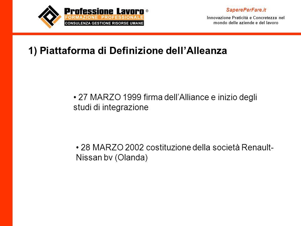 SaperePerFare.it Innovazione Praticità e Concretezza nel mondo delle aziende e del lavoro 1) Piattaforma di Definizione dellAlleanza 27 MARZO 1999 fir