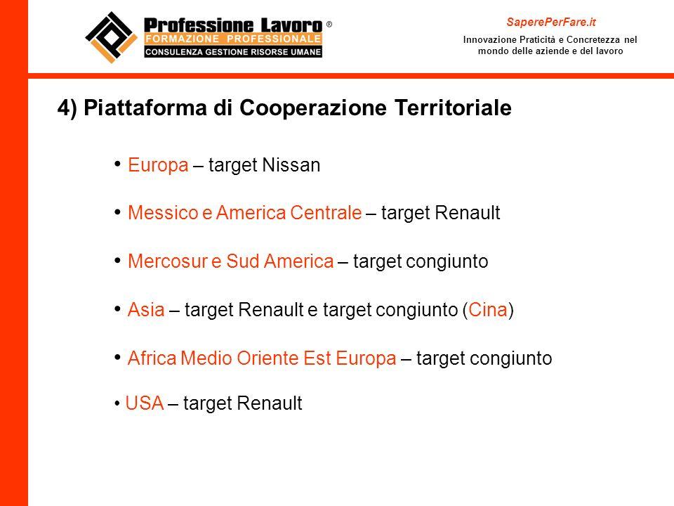 SaperePerFare.it Innovazione Praticità e Concretezza nel mondo delle aziende e del lavoro 4) Piattaforma di Cooperazione Territoriale Europa – target
