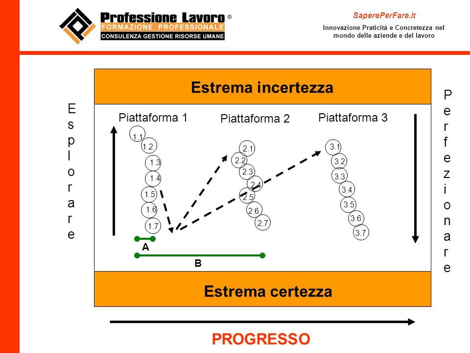 Estrema incertezza Estrema certezza Piattaforma 1 1.1 1.2 1.3 1.4 1.5 1.6 1.7 PerfezionarePerfezionare A PROGRESSO Piattaforma 2 2.1 2.2 2.3 2.4 2.5 2