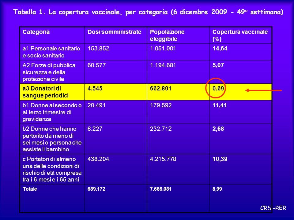 Tabella 1. La copertura vaccinale, per categoria (6 dicembre 2009 - 49° settimana) CategoriaDosi somministratePopolazione eleggibile Copertura vaccina