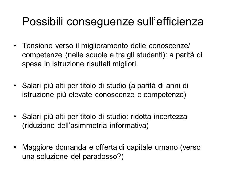 Possibili conseguenze sullefficienza Tensione verso il miglioramento delle conoscenze/ competenze (nelle scuole e tra gli studenti): a parità di spesa