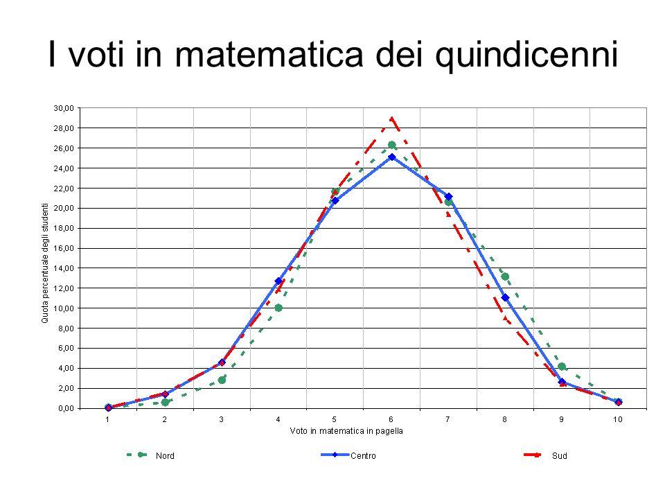 I voti in matematica dei quindicenni