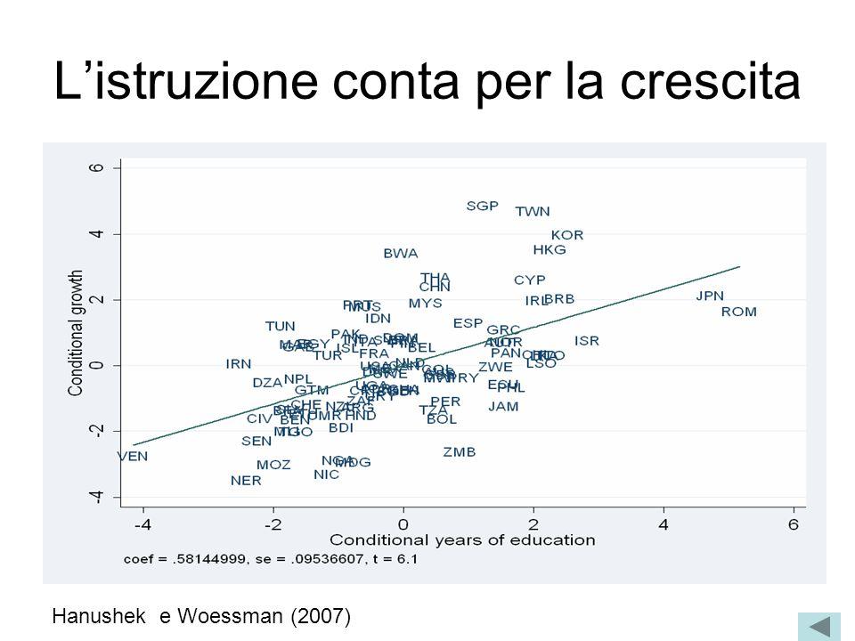 Listruzione conta per la crescita Hanushek e Woessman (2007)