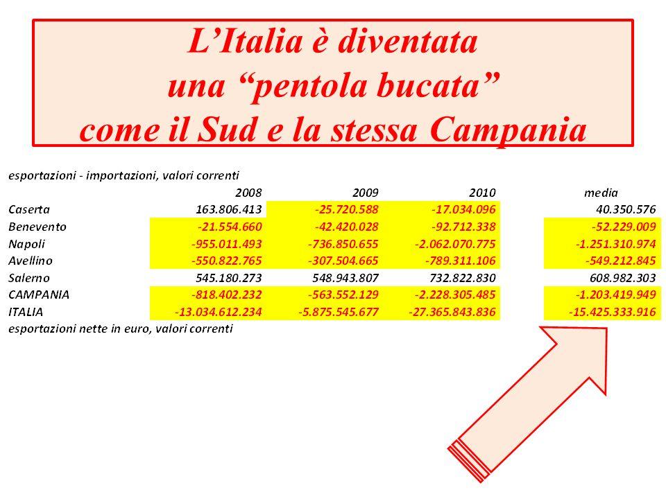 LItalia è diventata una pentola bucata come il Sud e la stessa Campania