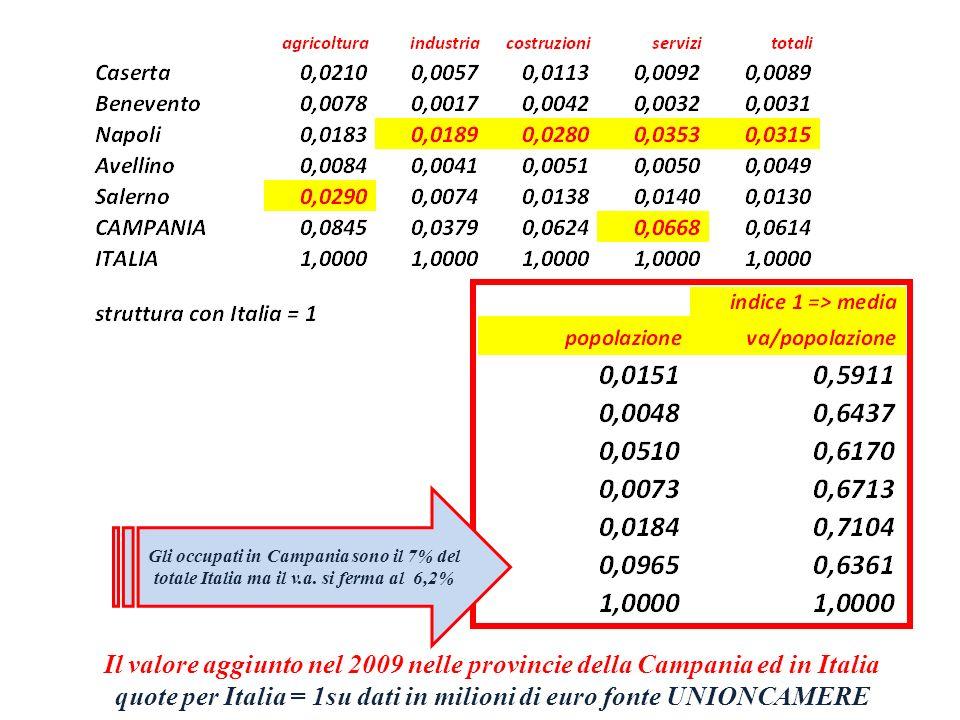 Il valore aggiunto nel 2009 nelle provincie della Campania ed in Italia quote per Italia = 1su dati in milioni di euro fonte UNIONCAMERE Gli occupati