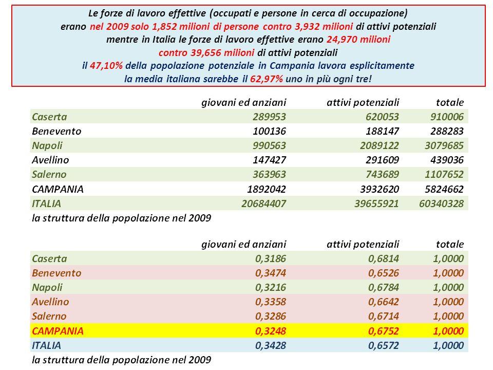 Le forze di lavoro effettive (occupati e persone in cerca di occupazione) erano nel 2009 solo 1,852 milioni di persone contro 3,932 milioni di attivi