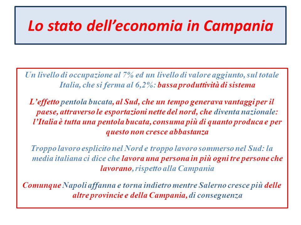 Lo stato delleconomia in Campania Un livello di occupazione al 7% ed un livello di valore aggiunto, sul totale Italia, che si ferma al 6,2%: bassa pro