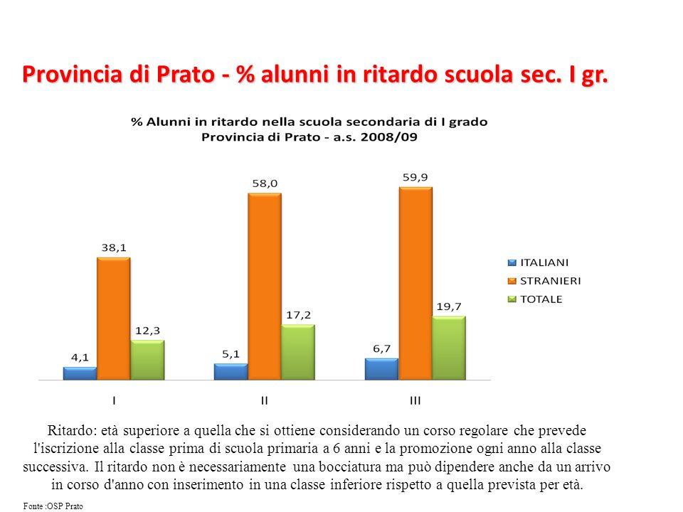 Provincia di Prato - % alunni in ritardo scuola sec. I gr. Ritardo: età superiore a quella che si ottiene considerando un corso regolare che prevede l