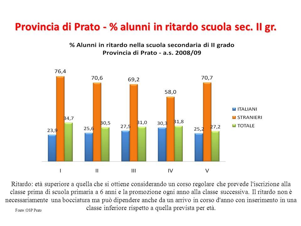 Provincia di Prato - % alunni in ritardo scuola sec. II gr. Fonte :OSP Prato Ritardo: età superiore a quella che si ottiene considerando un corso rego
