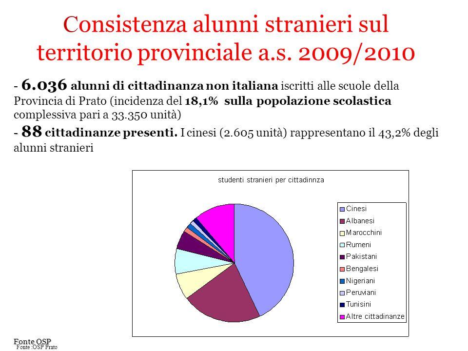 C onsistenza alunni stranieri sul territorio provinciale a.s. 2009/2010 - 6.036 alunni di cittadinanza non italiana iscritti alle scuole della Provinc