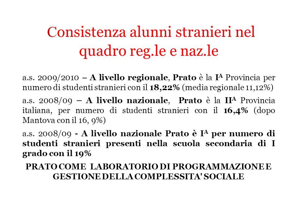 C onsistenza alunni stranieri nel quadro reg.le e naz.le a.s. 2009/2010 – A livello regionale, Prato è la I A Provincia per numero di studenti stranie
