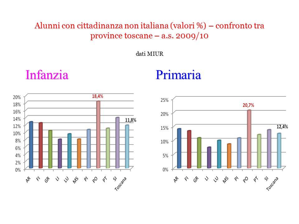Alunni con cittadinanza non italiana (valori %) – confronto tra province toscane – a.s. 2009/10 dati MIUR InfanziaPrimaria