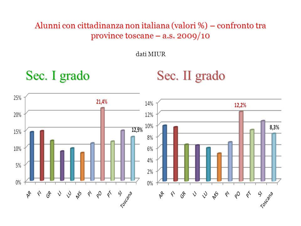 Alunni con cittadinanza non italiana (valori %) – confronto tra province toscane – a.s. 2009/10 Alunni con cittadinanza non italiana (valori %) – conf