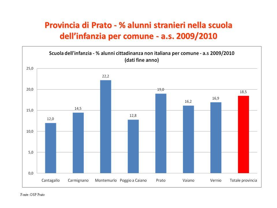 Provincia di Prato - % alunni stranieri nella scuola dellinfanzia per comune - a.s. 2009/2010 Fonte :OSP Prato