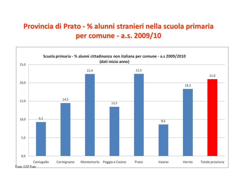 Provincia di Prato - % alunni stranieri nella scuola secondaria di primo grado per comune - a.s.