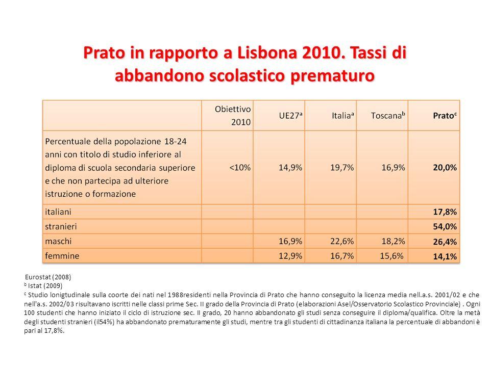 Prato in rapporto a Lisbona 2010. Tassi di abbandono scolastico prematuro Eurostat (2008) b Istat (2009) c Studio lonigtudinale sulla coorte dei nati