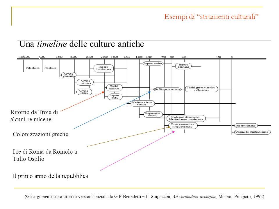 Esempi di strumenti culturali Una timeline delle culture antiche Ritorno da Troia di alcuni re micenei Colonizzazioni greche I re di Roma da Romolo a