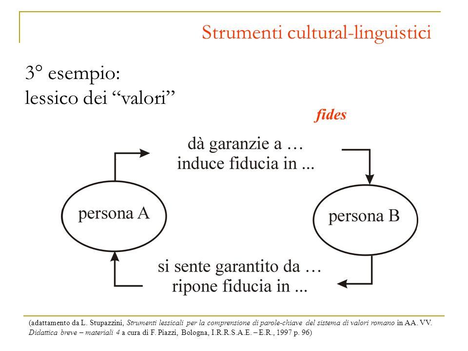 Strumenti cultural-linguistici 3° esempio: lessico dei valori fides (adattamento da L. Stupazzini, Strumenti lessicali per la comprensione di parole-c