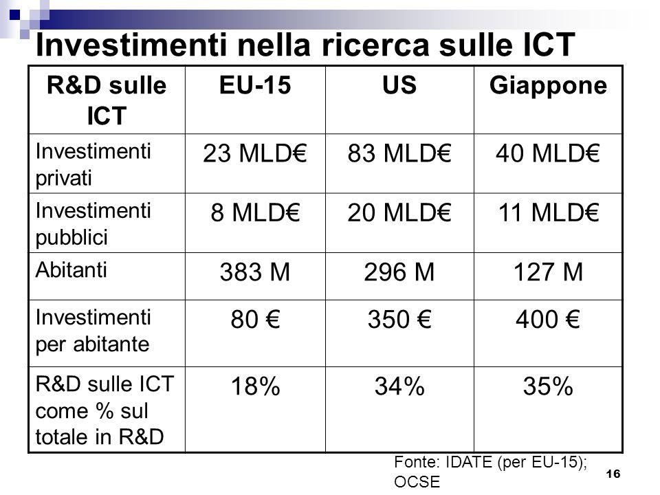 16 Investimenti nella ricerca sulle ICT R&D sulle ICT EU-15USGiappone Investimenti privati 23 MLD83 MLD40 MLD Investimenti pubblici 8 MLD20 MLD11 MLD