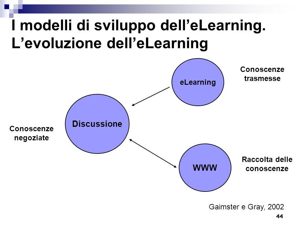 44 I modelli di sviluppo delleLearning. Levoluzione delleLearning Discussione eLearning WWW Conoscenze trasmesse Raccolta delle conoscenze Conoscenze