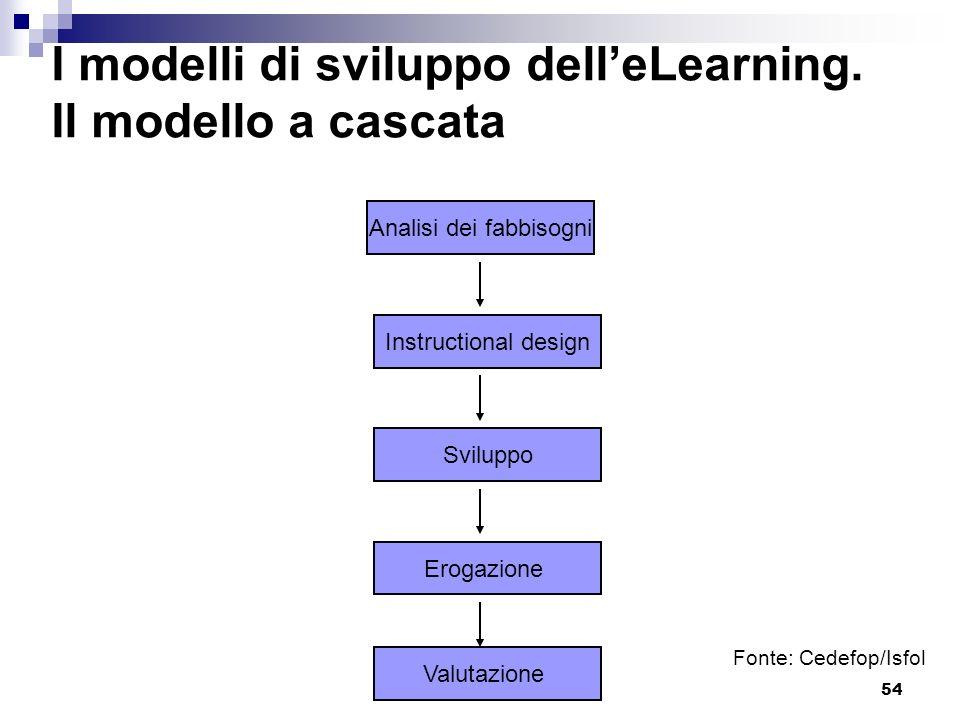 54 I modelli di sviluppo delleLearning. Il modello a cascata Analisi dei fabbisogni Instructional design Sviluppo Erogazione Valutazione Fonte: Cedefo
