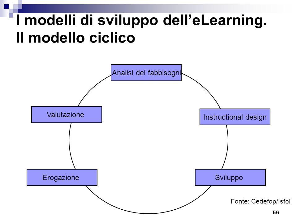 56 I modelli di sviluppo delleLearning. Il modello ciclico Analisi dei fabbisogni Instructional design SviluppoErogazione Valutazione Fonte: Cedefop/I
