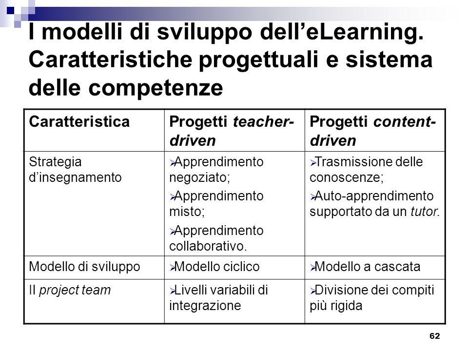 62 I modelli di sviluppo delleLearning. Caratteristiche progettuali e sistema delle competenze CaratteristicaProgetti teacher- driven Progetti content