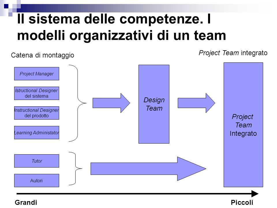 Project Manager Istructional Designer del sistema Instructional Designer del prodotto Learning Administator Tutor Il sistema delle competenze. I model