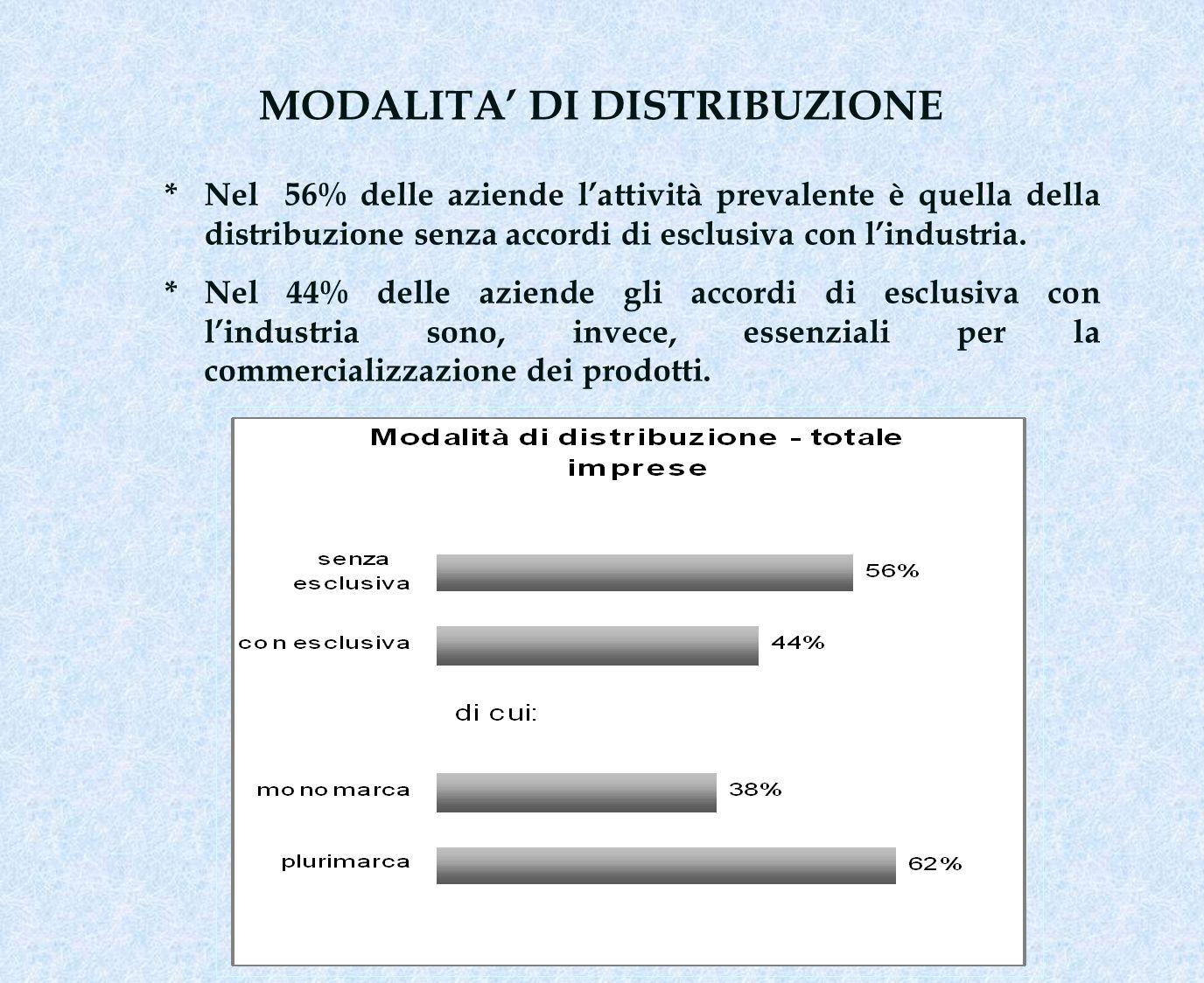MODALITA DI DISTRIBUZIONE * Nel 56% delle aziende lattività prevalente è quella della distribuzione senza accordi di esclusiva con lindustria. * Nel 4