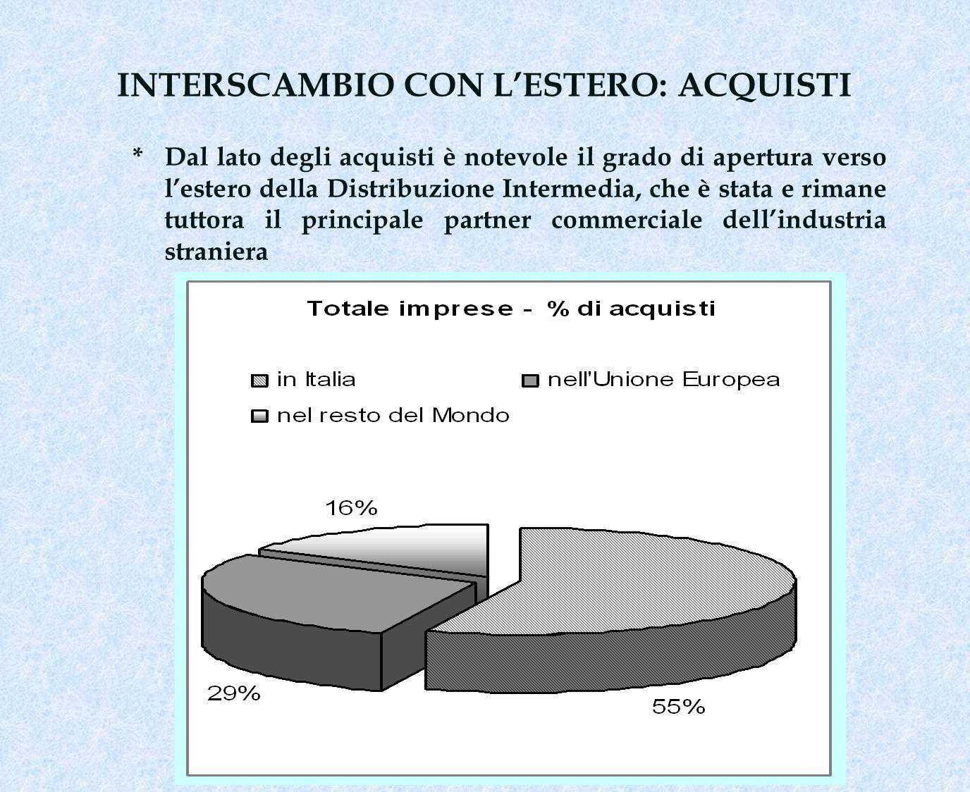 INTERSCAMBIO CON LESTERO: ACQUISTI * Dal lato degli acquisti è notevole il grado di apertura verso lestero della Distribuzione Intermedia, che è stata e rimane tuttora il principale partner commerciale dellindustria straniera